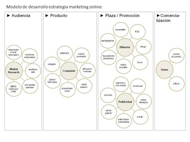 modelo desarrollo estrategia marketing online